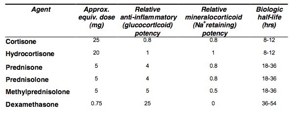 corticosteroid potency comparison