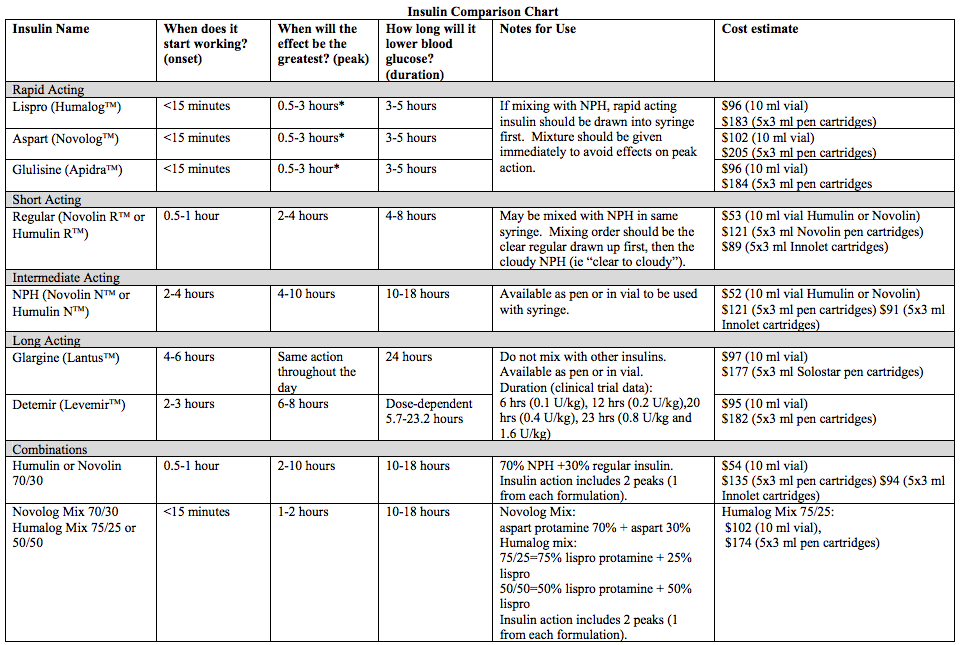 Insulin Comparison Chart