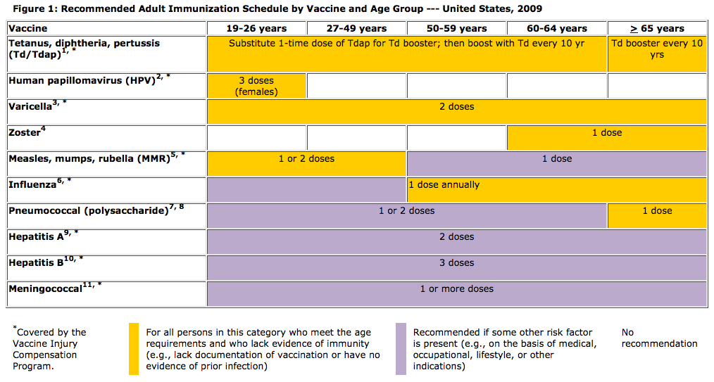 Recommended adult immunization schedule - United States, 2009.