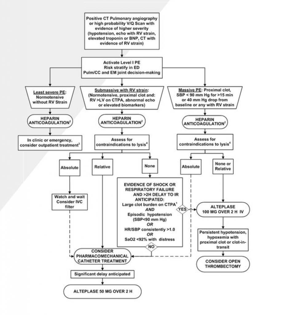 Kline IUSM-EM PE Treatment Algorithm klinelab status 756896632051011584