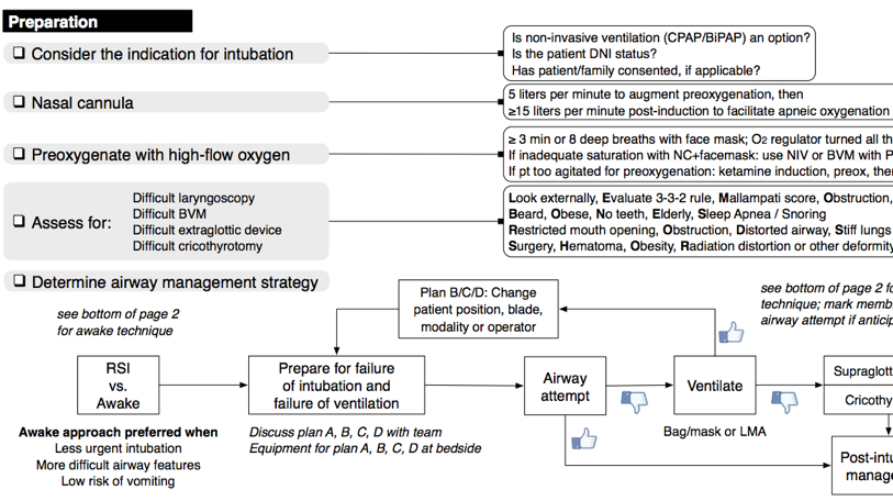 Emergency Department Intubation Checklist v13 ndash emupdates