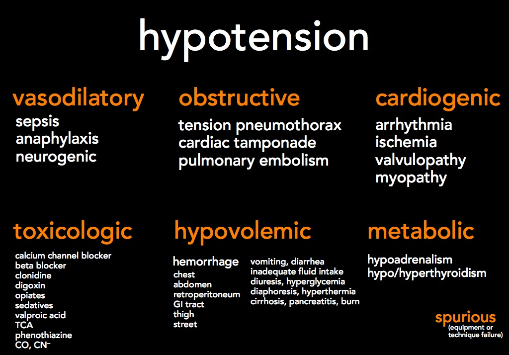 hypotension: differential diagnosis - emergency medicine updates, Skeleton