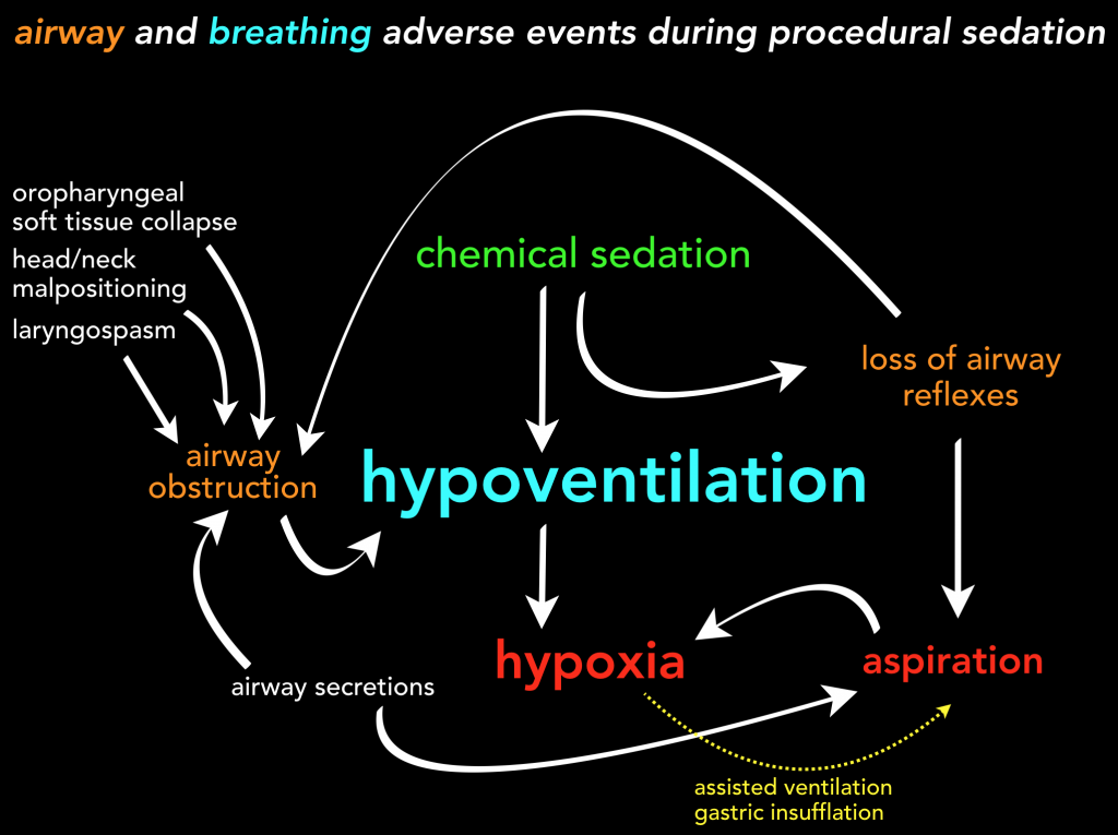 airway-breathing-aes-during-psa
